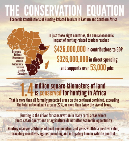 Visiting Hunters Contribute $426 Million to African Economy hunting tourism