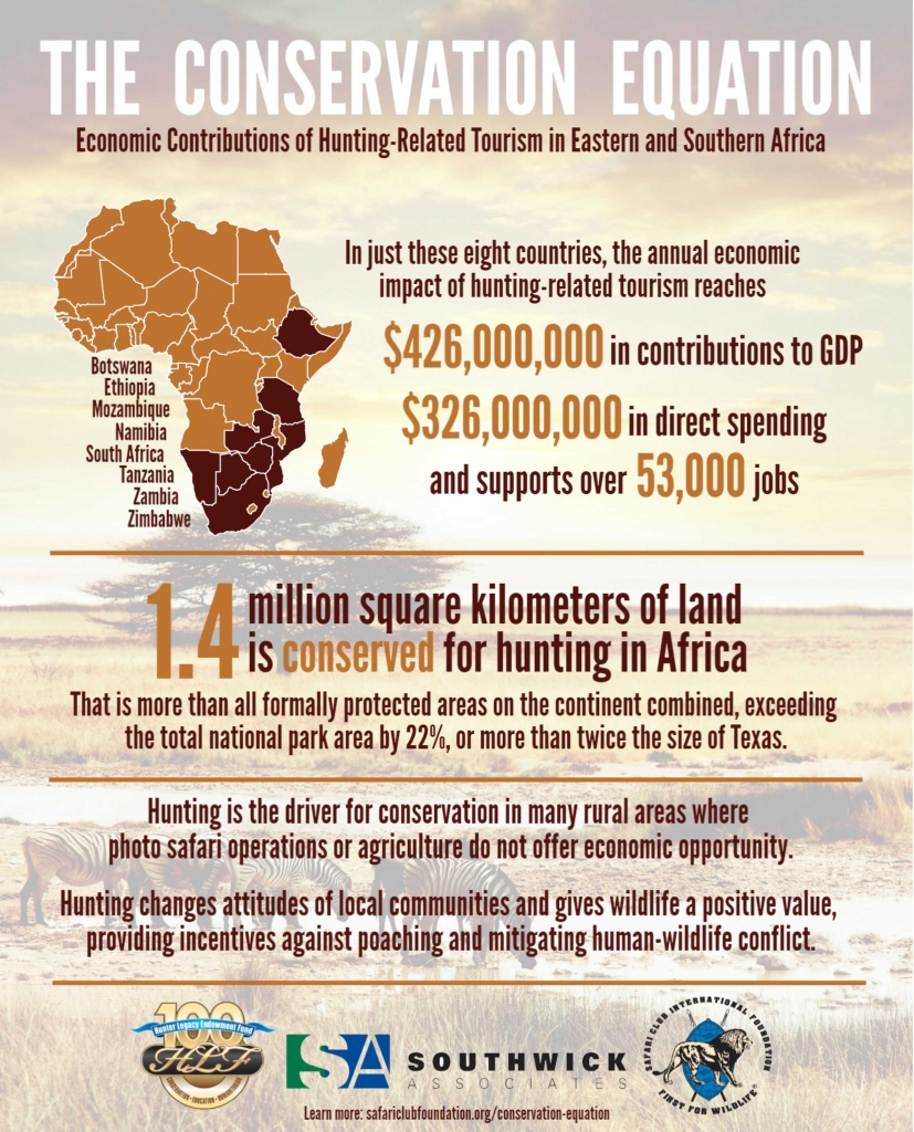 Economic Contributions of Hunting-Related Tourism in Eastern and Southern Africa