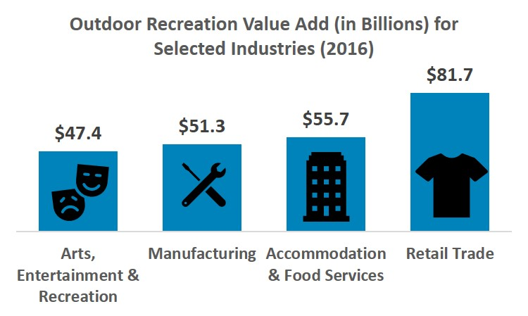Outdoor recreation value add for selected industries