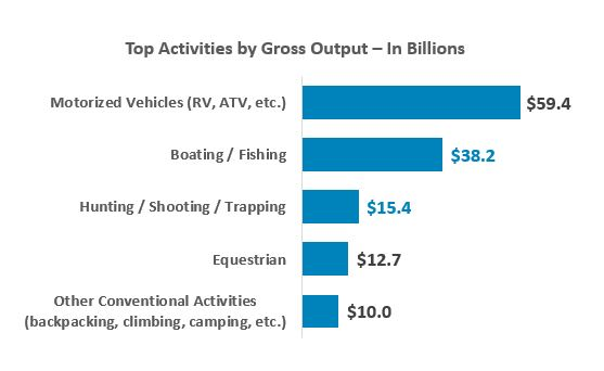 Top activities by gross output