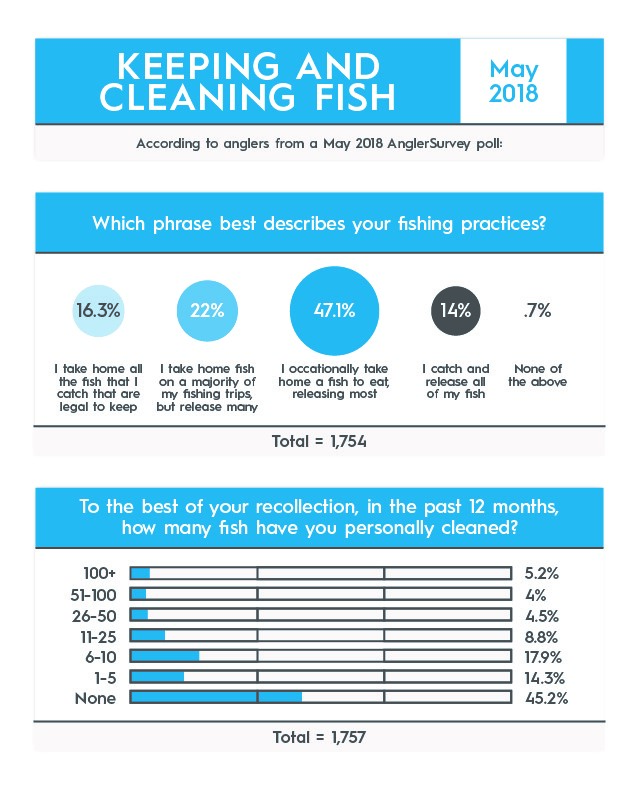 anglersurvey keeping and cleaning fish
