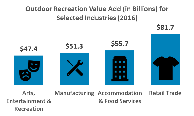 Value of Outdoor Recreation