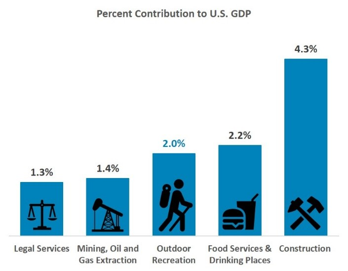 Percent Contribution of Outdoor Recreation to the GDP