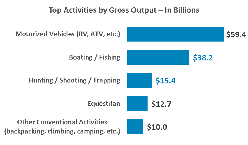 Top recreation activities by gross output